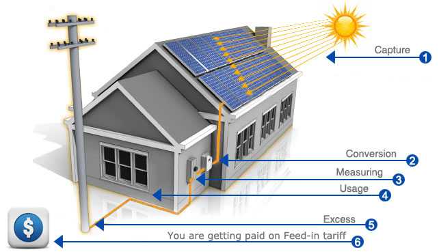 How Does Solar Power Work Solar Power By Energis