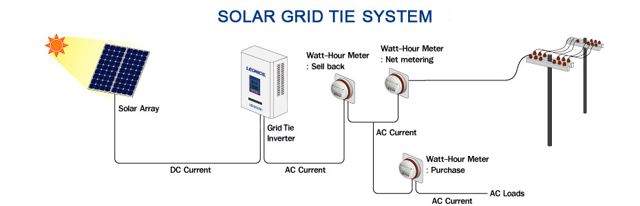 types of solar power image collections