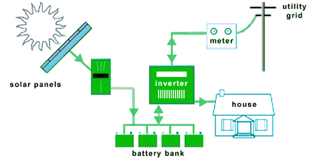 how does solar battery storage work energis