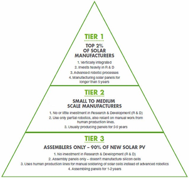 3 tiers of solar manufacturers